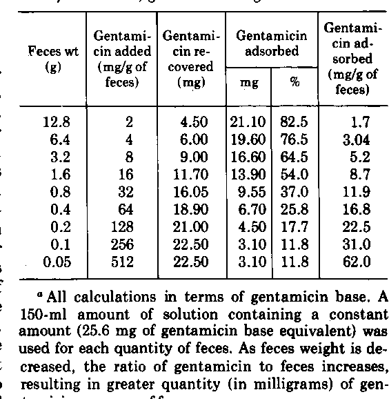 TABLE 2. Fecal adsorption of gentamicin; weight of feces varied; gentamicin weight constanta