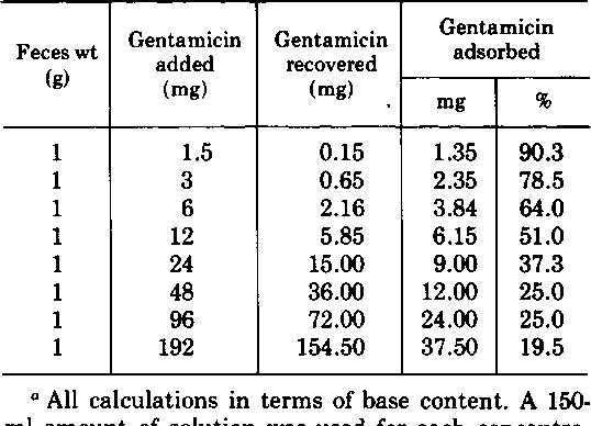 TABLE 3. Fecal adsorption ofgentamicin; weight of feces constant; gentamicin weight varieda