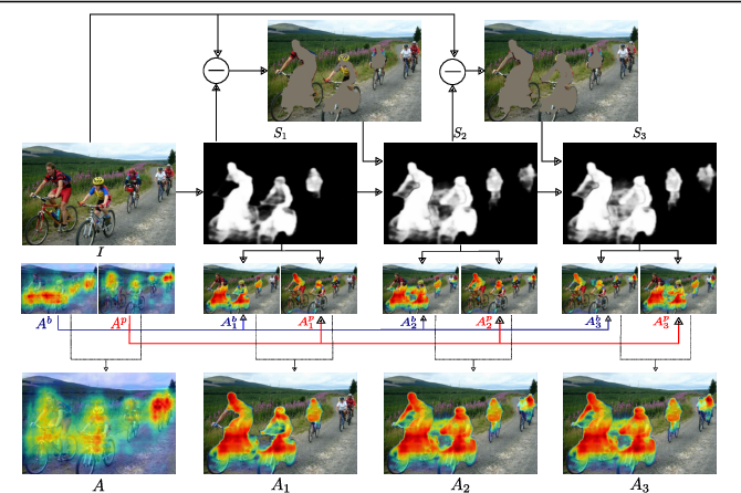 Figure 1 for Discovering Class-Specific Pixels for Weakly-Supervised Semantic Segmentation