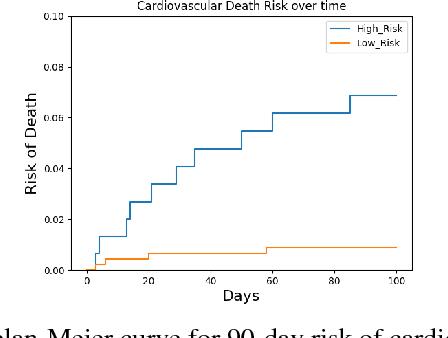 Figure 1 for Multiple Instance Learning for ECG Risk Stratification