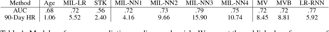 Figure 2 for Multiple Instance Learning for ECG Risk Stratification