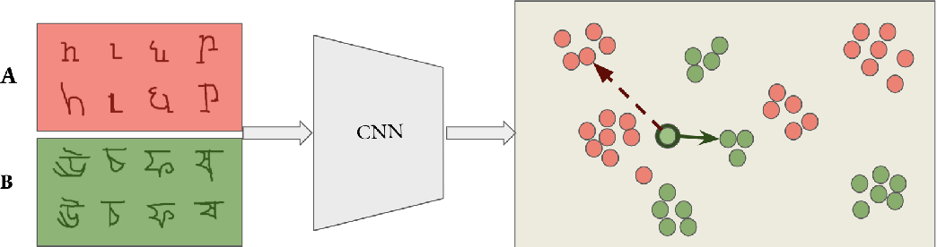 Figure 1 for Reducing Class Collapse in Metric Learning with Easy Positive Sampling