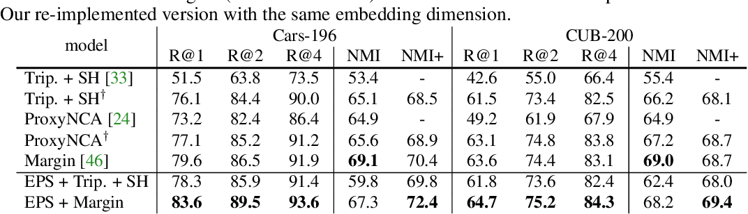 Figure 4 for Reducing Class Collapse in Metric Learning with Easy Positive Sampling