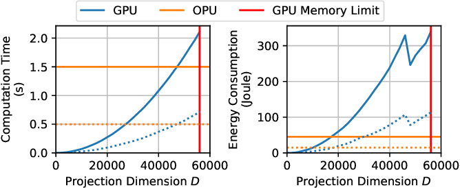 Figure 4 for Kernel computations from large-scale random features obtained by Optical Processing Units