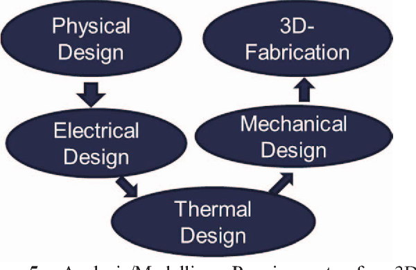 Figure 5 from 3D-printing and electronic packaging