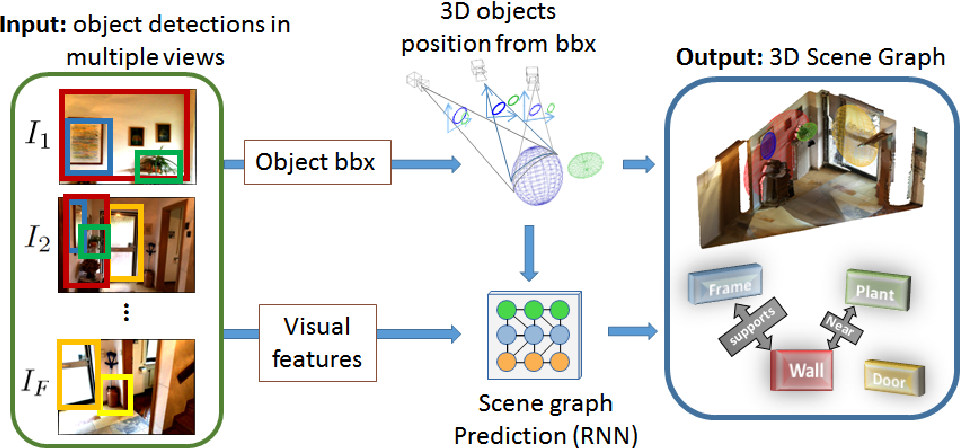 Figure 1 for Visual Graphs from Motion (VGfM): Scene understanding with object geometry reasoning