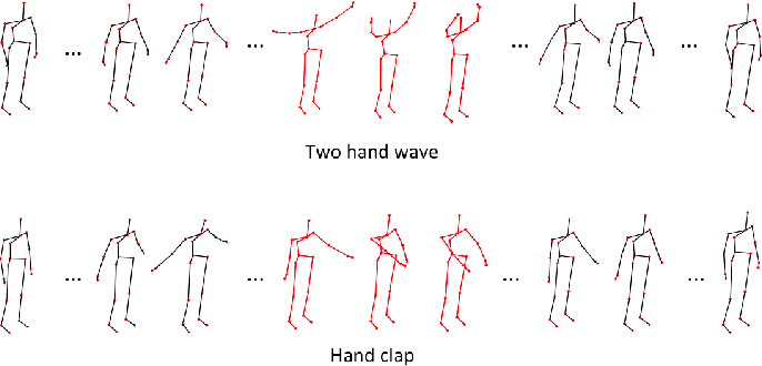 Figure 1 for Learning discriminative trajectorylet detector sets for accurate skeleton-based action recognition