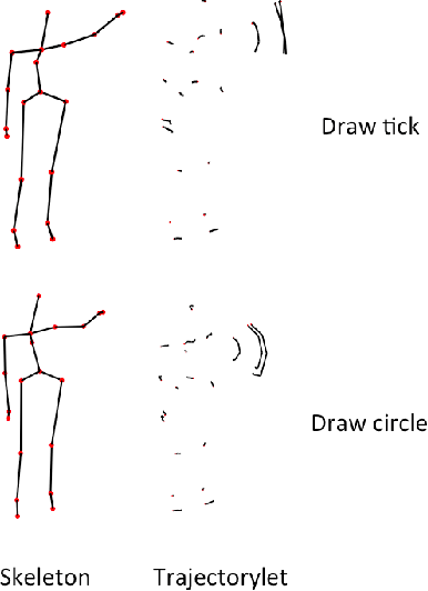 Figure 2 for Learning discriminative trajectorylet detector sets for accurate skeleton-based action recognition