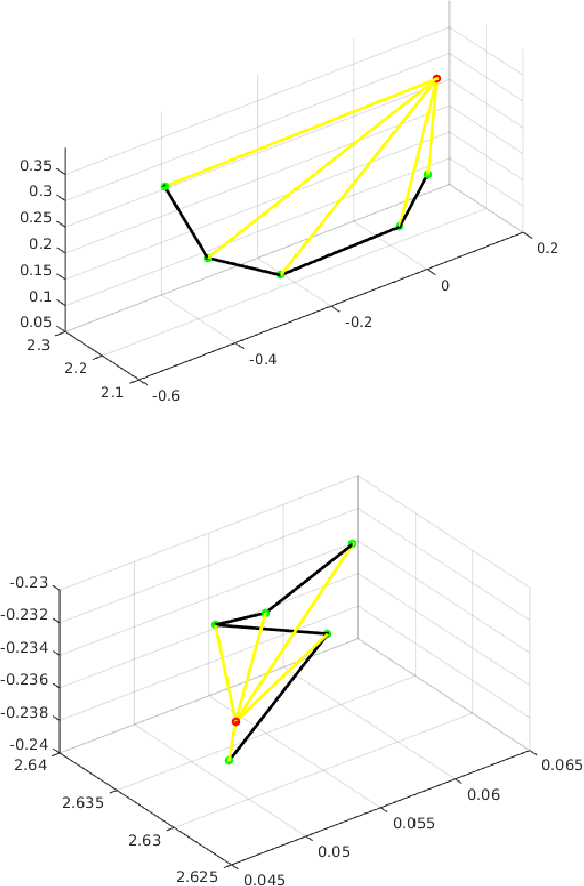 Figure 3 for Learning discriminative trajectorylet detector sets for accurate skeleton-based action recognition