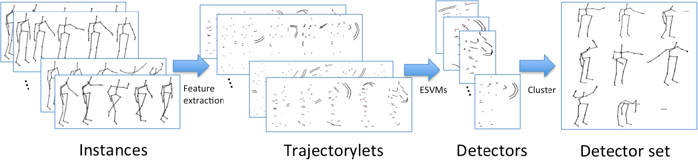 Figure 4 for Learning discriminative trajectorylet detector sets for accurate skeleton-based action recognition