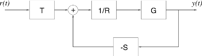 Figure 2: The RST controller structure.