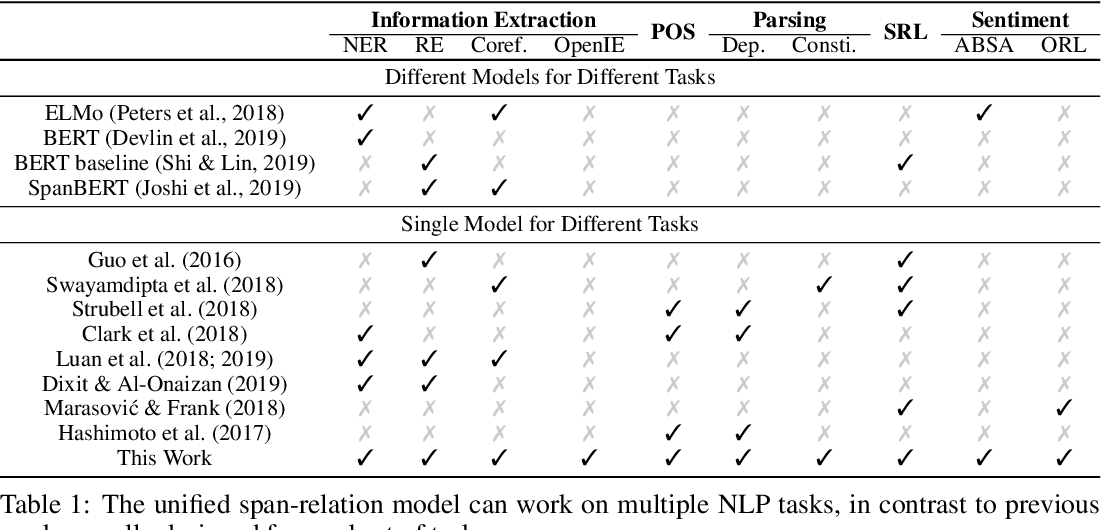 Figure 1 for Generalizing Natural Language Analysis through Span-relation Representations