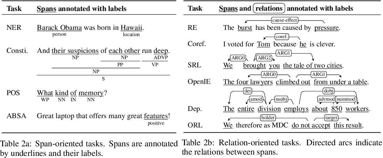 Figure 2 for Generalizing Natural Language Analysis through Span-relation Representations