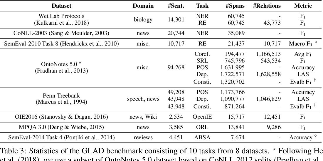 Figure 3 for Generalizing Natural Language Analysis through Span-relation Representations
