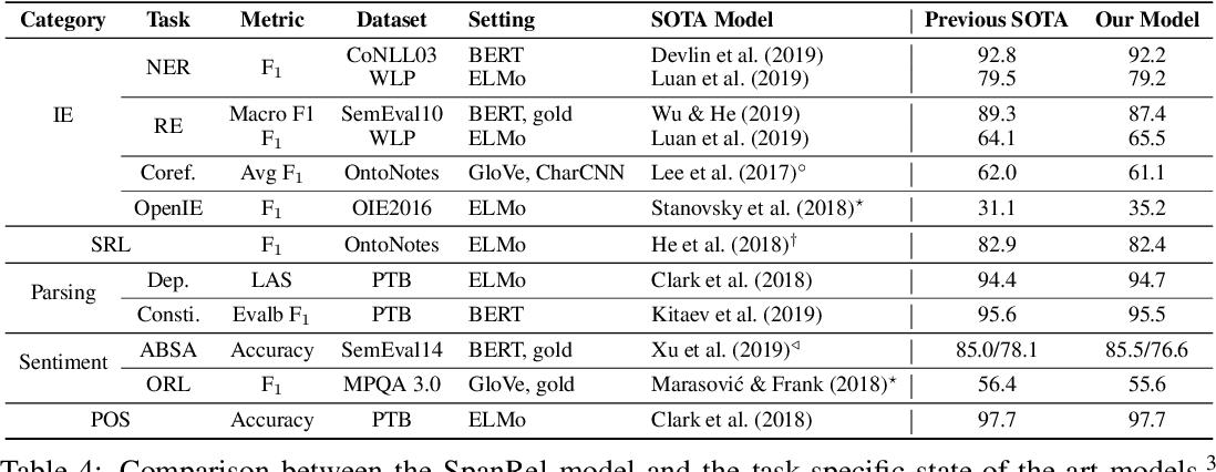 Figure 4 for Generalizing Natural Language Analysis through Span-relation Representations
