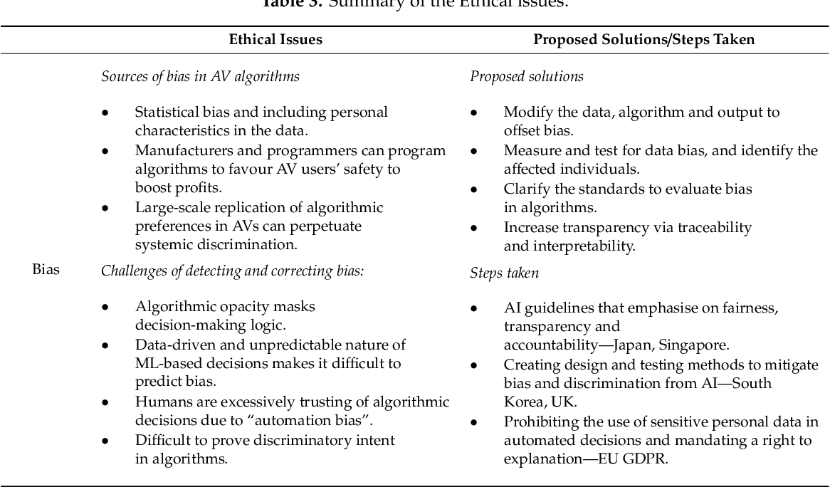 Figure 3 for Algorithmic decision-making in AVs: Understanding ethical and technical concerns for smart cities