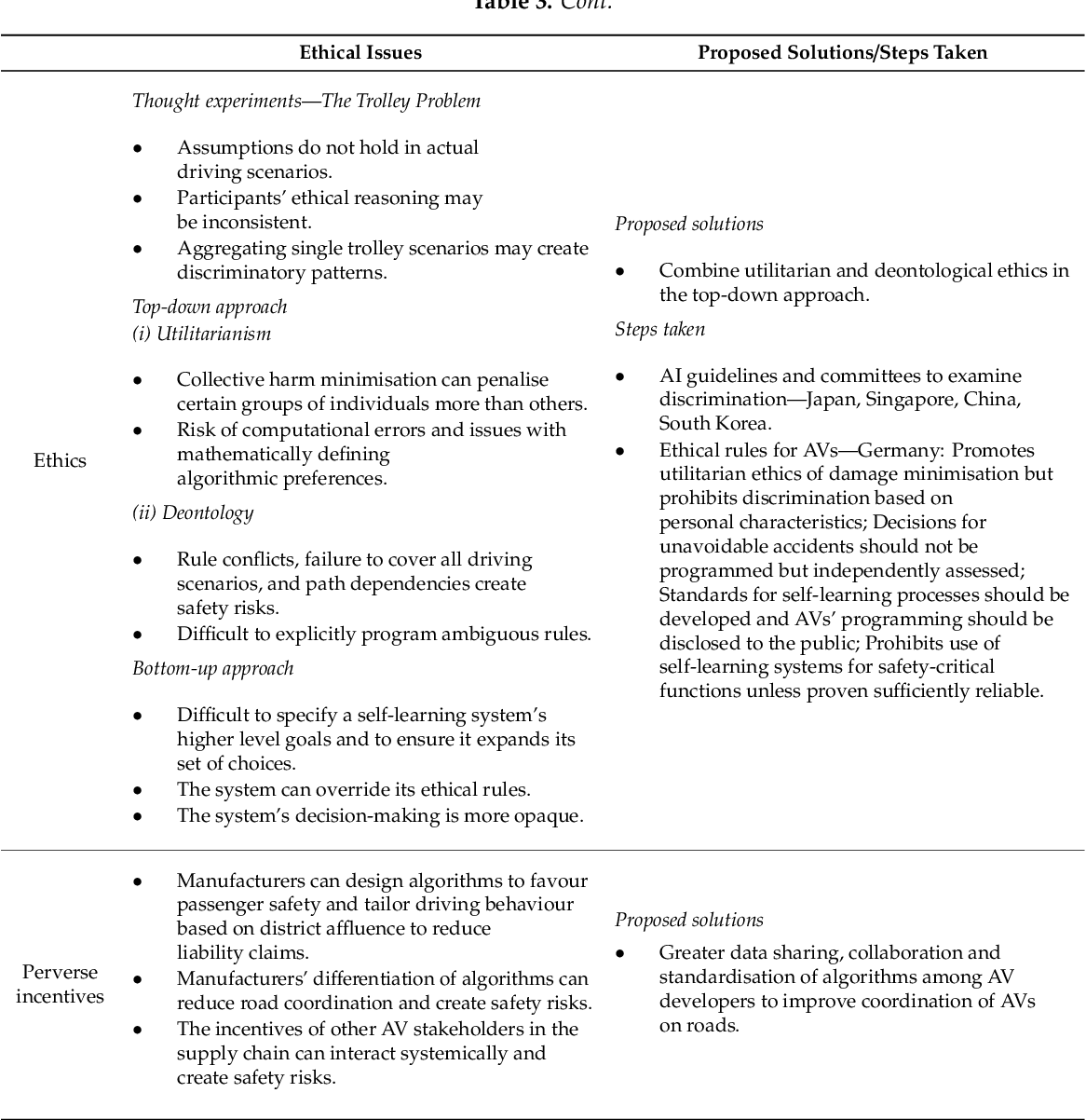Figure 4 for Algorithmic decision-making in AVs: Understanding ethical and technical concerns for smart cities