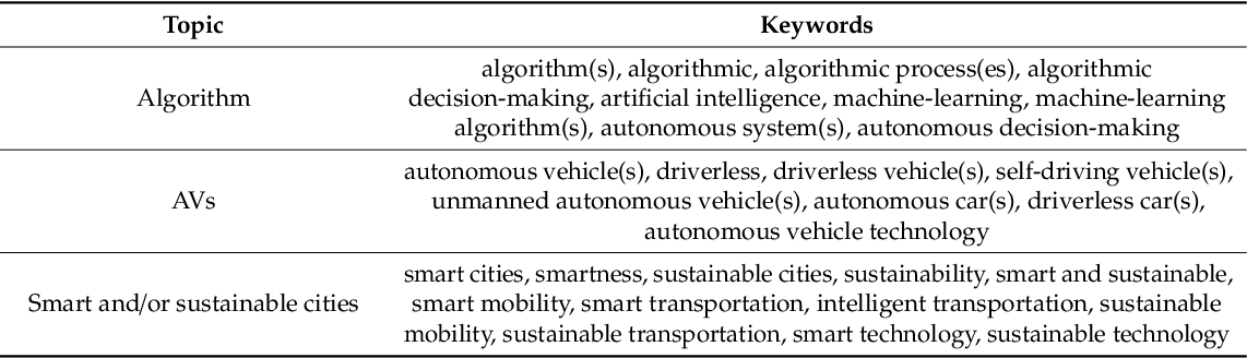 Figure 1 for Algorithmic decision-making in AVs: Understanding ethical and technical concerns for smart cities