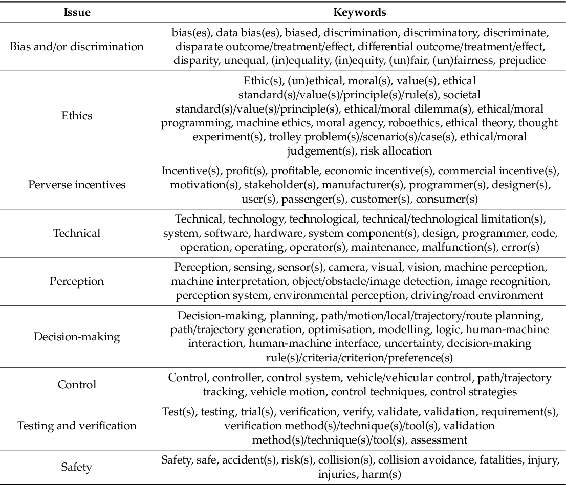 Figure 2 for Algorithmic decision-making in AVs: Understanding ethical and technical concerns for smart cities