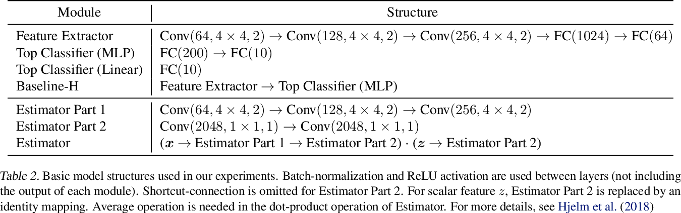 Figure 4 for Learning Adversarially Robust Representations via Worst-Case Mutual Information Maximization