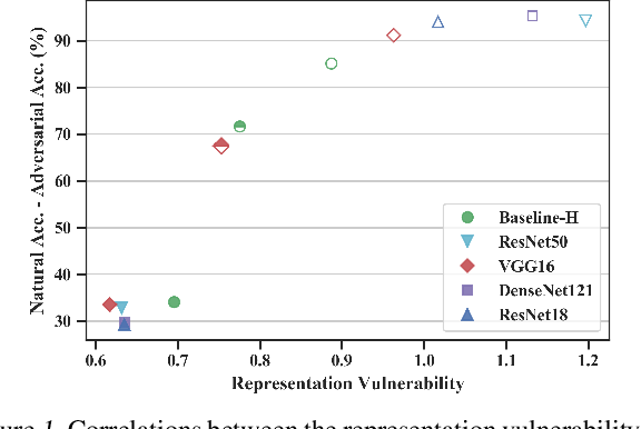 Figure 1 for Learning Adversarially Robust Representations via Worst-Case Mutual Information Maximization