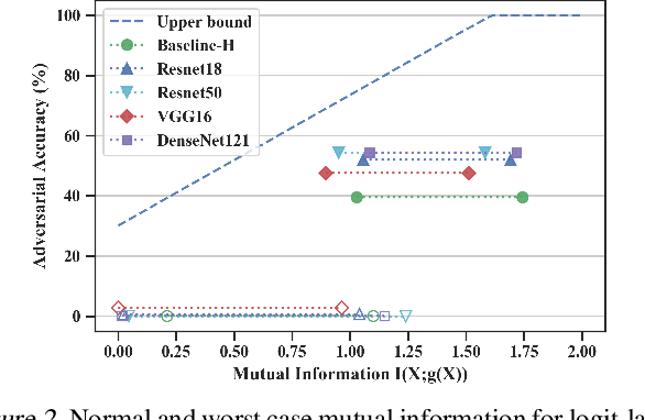 Figure 3 for Learning Adversarially Robust Representations via Worst-Case Mutual Information Maximization