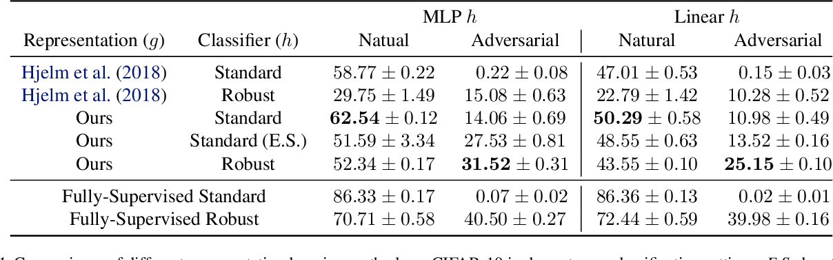 Figure 2 for Learning Adversarially Robust Representations via Worst-Case Mutual Information Maximization