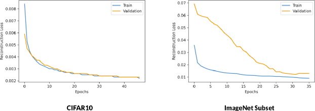 Figure 2 for G-SimCLR : Self-Supervised Contrastive Learning with Guided Projection via Pseudo Labelling