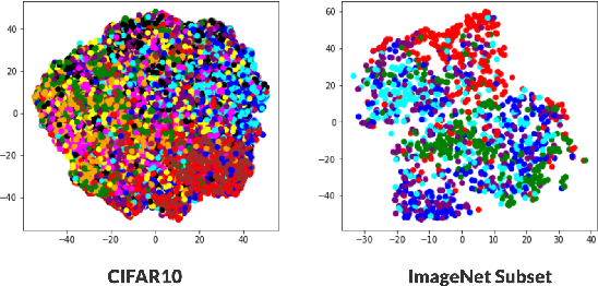 Figure 3 for G-SimCLR : Self-Supervised Contrastive Learning with Guided Projection via Pseudo Labelling