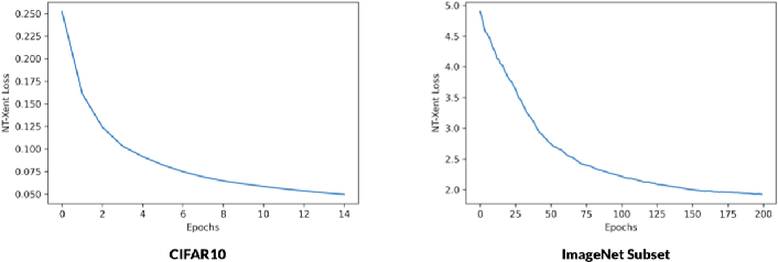 Figure 4 for G-SimCLR : Self-Supervised Contrastive Learning with Guided Projection via Pseudo Labelling