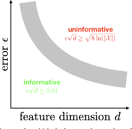 Figure 1 for Comments on the Du-Kakade-Wang-Yang Lower Bounds