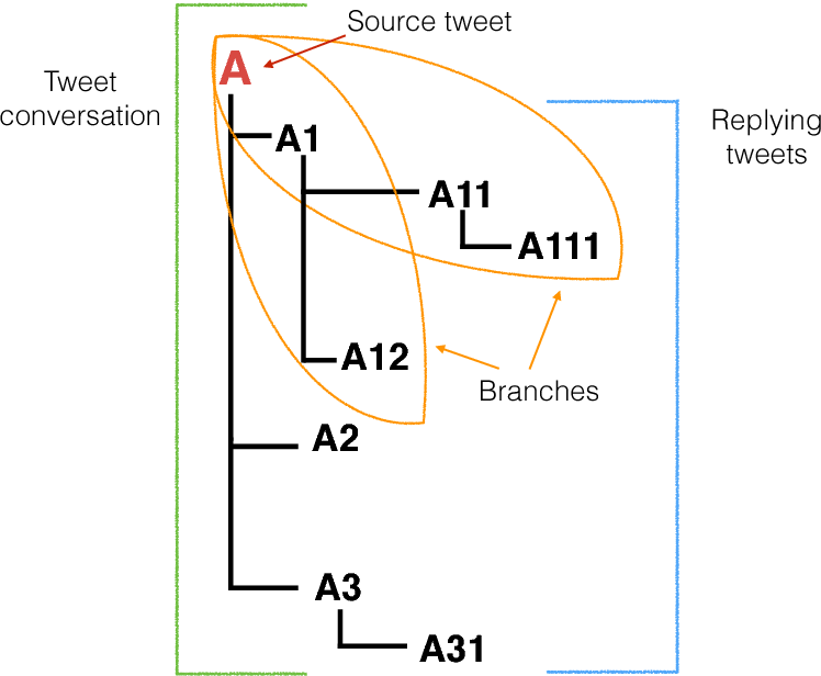 Figure 3 for Stance Classification in Rumours as a Sequential Task Exploiting the Tree Structure of Social Media Conversations