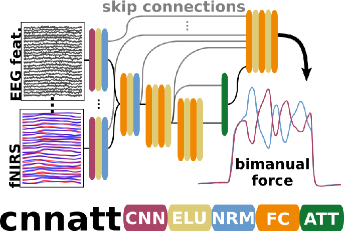 Figure 2 for CNNATT: Deep EEG & fNIRS Real-Time Decoding of bimanual forces