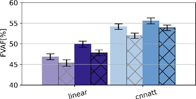 Figure 3 for CNNATT: Deep EEG & fNIRS Real-Time Decoding of bimanual forces