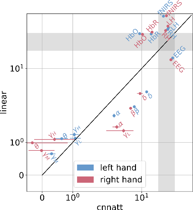 Figure 4 for CNNATT: Deep EEG & fNIRS Real-Time Decoding of bimanual forces