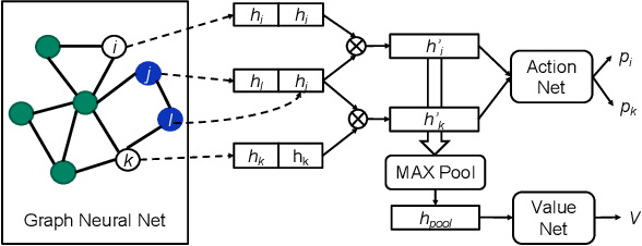 Figure 1 for NVCell: Standard Cell Layout in Advanced Technology Nodes with Reinforcement Learning
