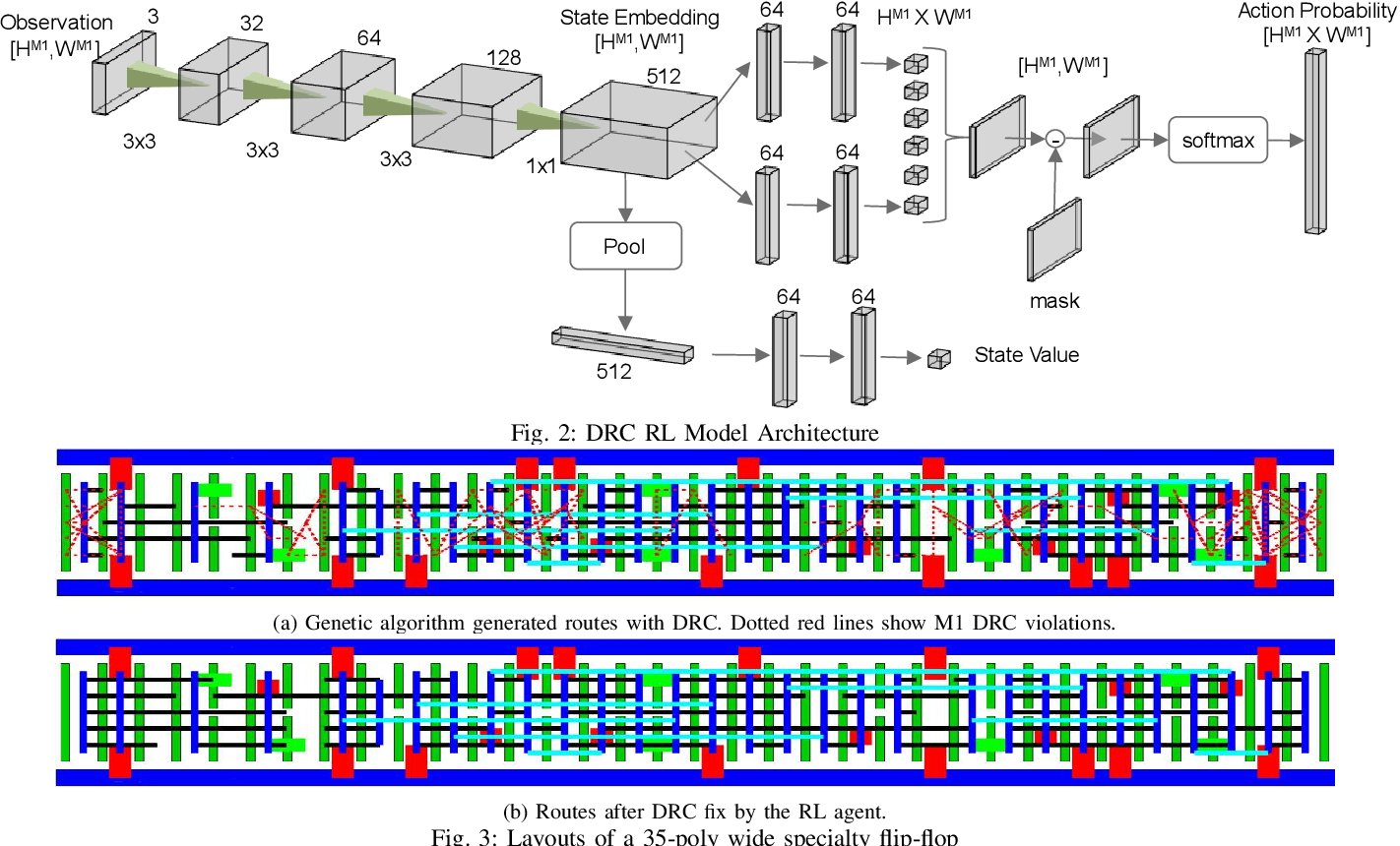 Figure 2 for NVCell: Standard Cell Layout in Advanced Technology Nodes with Reinforcement Learning
