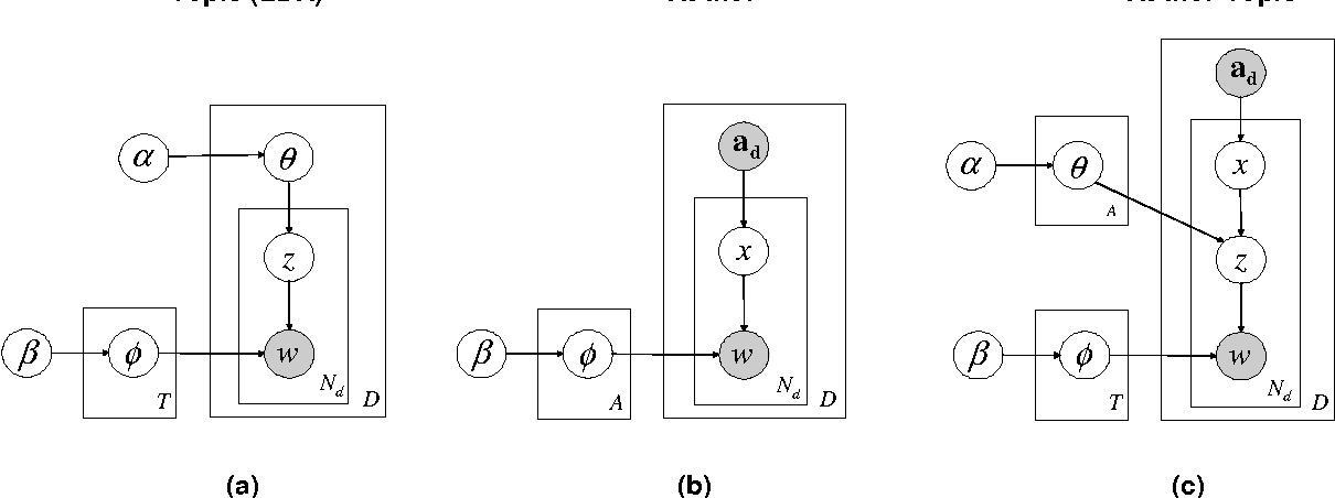 Figure 1 for The Author-Topic Model for Authors and Documents
