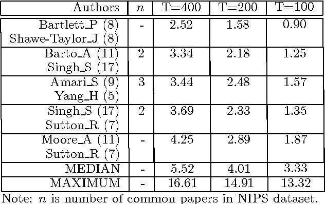 Figure 2 for The Author-Topic Model for Authors and Documents