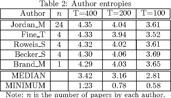 Figure 4 for The Author-Topic Model for Authors and Documents