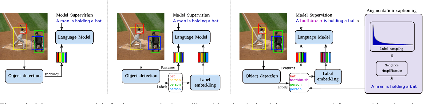 Figure 3 for Let there be a clock on the beach: Reducing Object Hallucination in Image Captioning