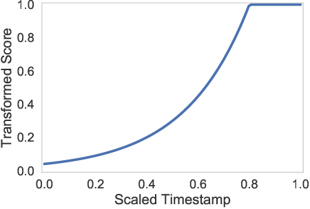 Figure 1 for Momentum-based Gradient Methods in Multi-objective Recommender Systems