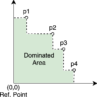 Figure 3 for Momentum-based Gradient Methods in Multi-objective Recommender Systems