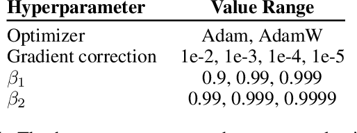 Figure 2 for Momentum-based Gradient Methods in Multi-objective Recommender Systems