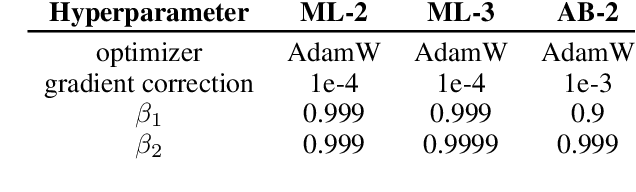 Figure 4 for Momentum-based Gradient Methods in Multi-objective Recommender Systems