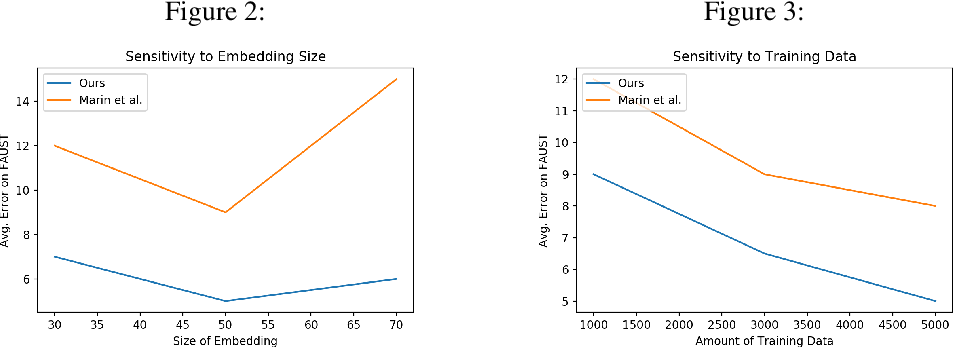 Figure 3 for Learning Canonical Embedding for Non-rigid Shape Matching