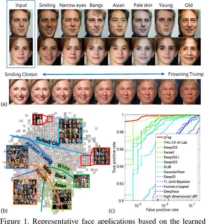 Figure 1 for Exploring Disentangled Feature Representation Beyond Face Identification