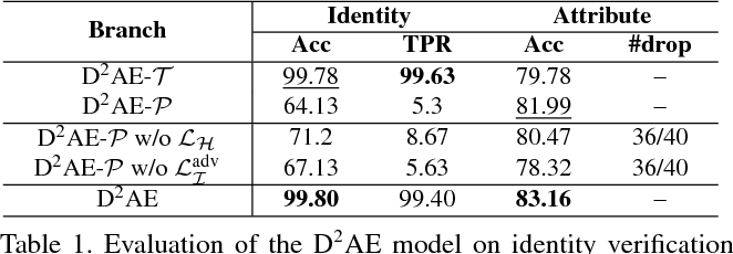 Figure 2 for Exploring Disentangled Feature Representation Beyond Face Identification
