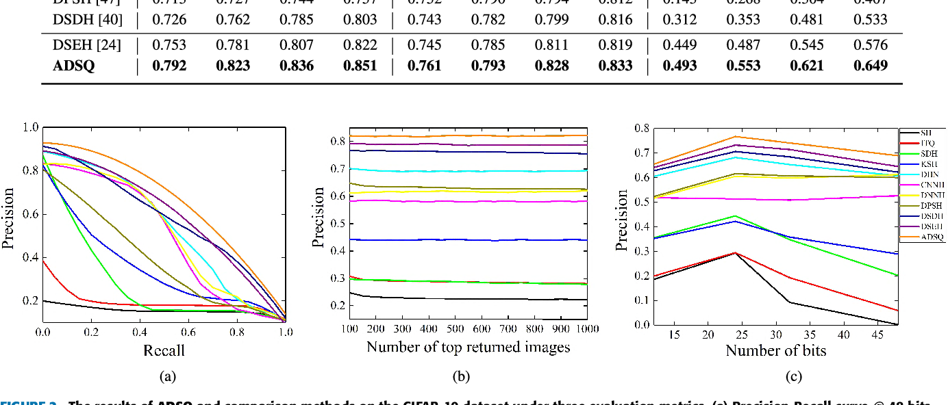 Figure 4 for Asymmetric Deep Semantic Quantization for Image Retrieval