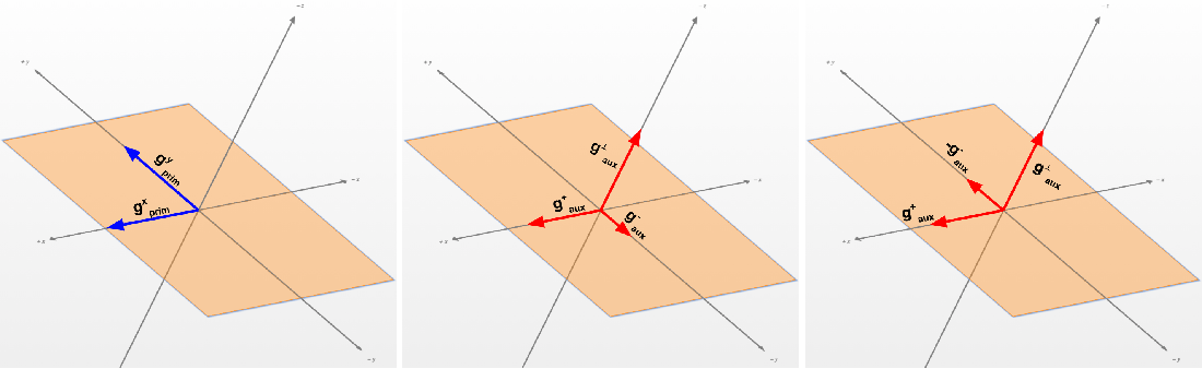 Figure 1 for Auxiliary Task Update Decomposition: The Good, The Bad and The Neutral